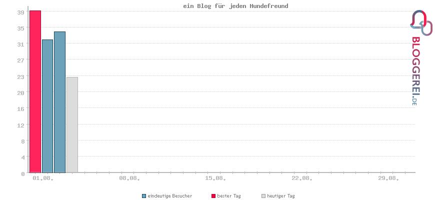 Besucherstatistiken von ein Blog für jeden Hundefreund