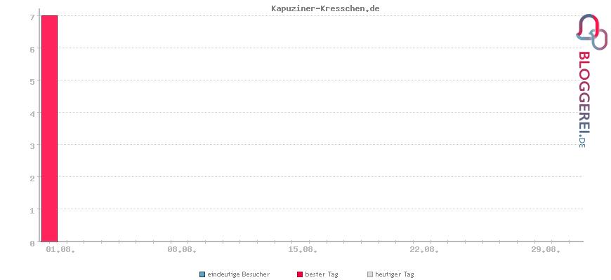 Besucherstatistiken von Kapuziner-Kresschen.de