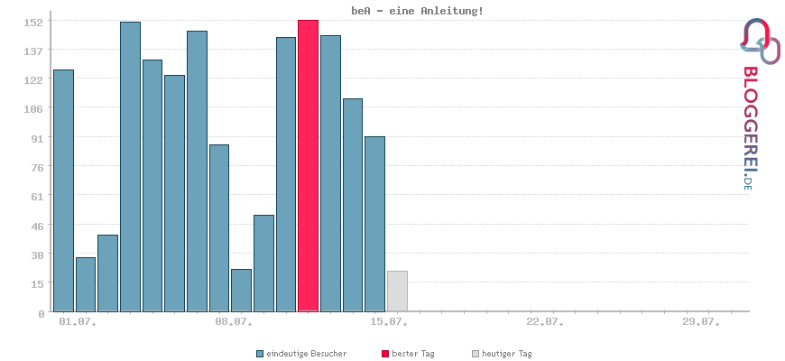 Besucherstatistiken von beA - eine Anleitung!