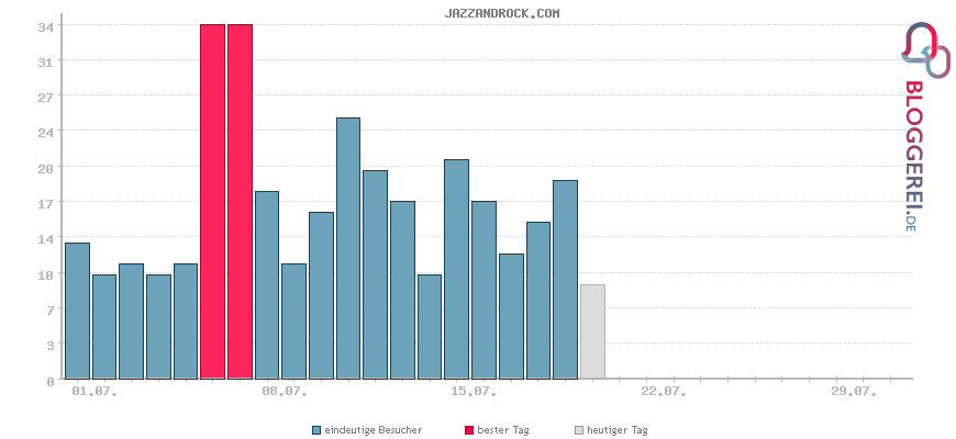 Besucherstatistiken von JAZZANDROCK.COM