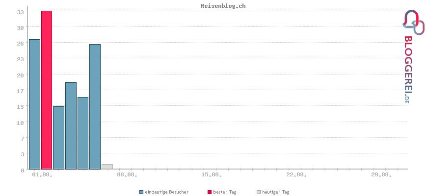 Besucherstatistiken von Reisenblog.ch