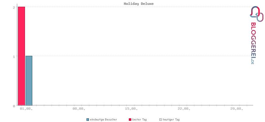 Besucherstatistiken von Holiday Deluxe