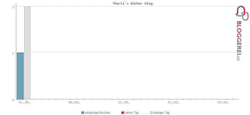 Besucherstatistiken von Thorti´s Bücher Blog