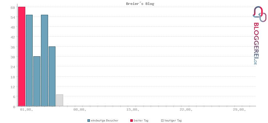 Besucherstatistiken von Breier´s Blog