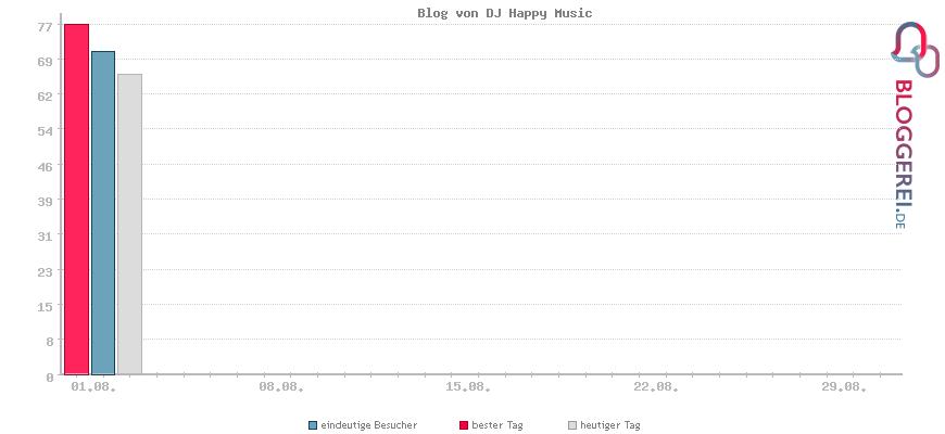 Besucherstatistiken von Blog von DJ Happy Music