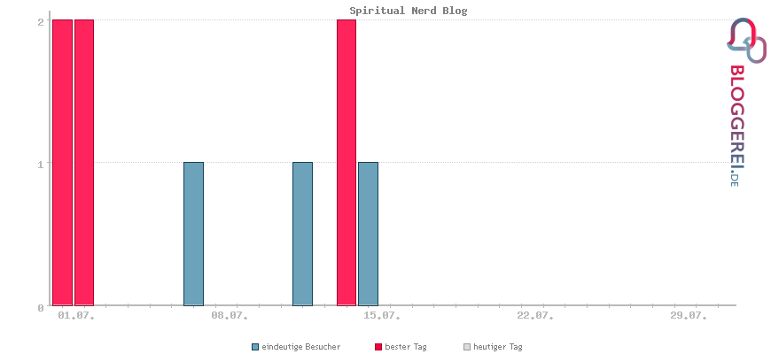 Besucherstatistiken von Spiritual Nerd Blog