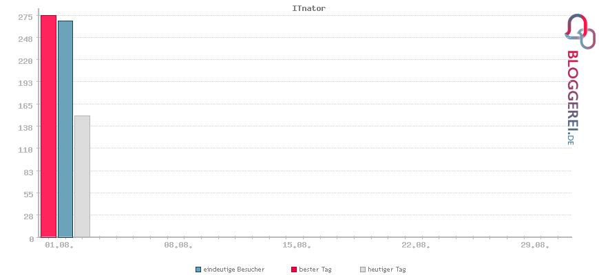 Besucherstatistiken von ITnator