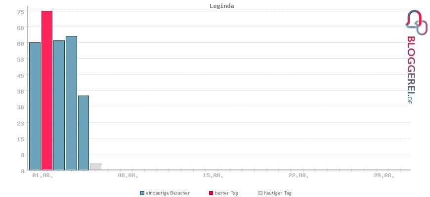 Besucherstatistiken von Leginda