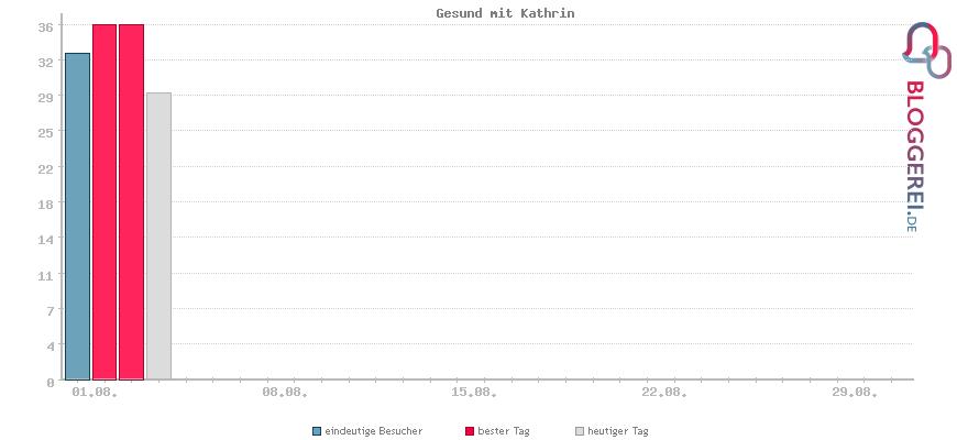 Besucherstatistiken von Gesund mit Kathrin