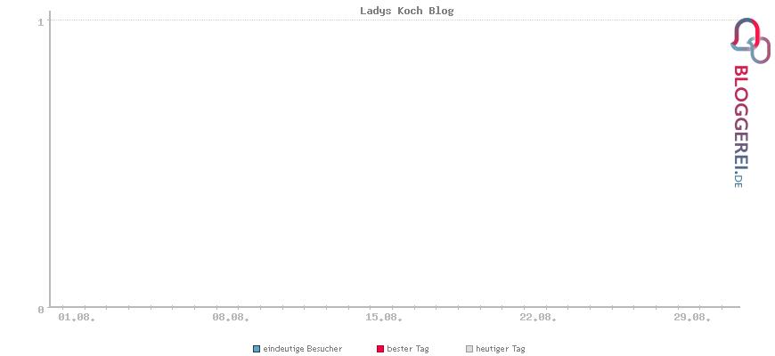 Besucherstatistiken von Ladys Koch Blog