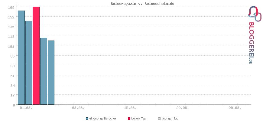 Besucherstatistiken von Reisemagazin v. Reiseschein.de
