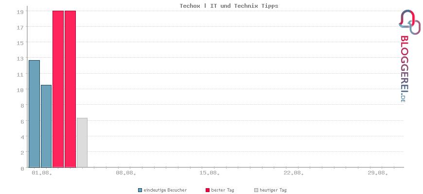 Besucherstatistiken von Techox | IT und Technix Tipps