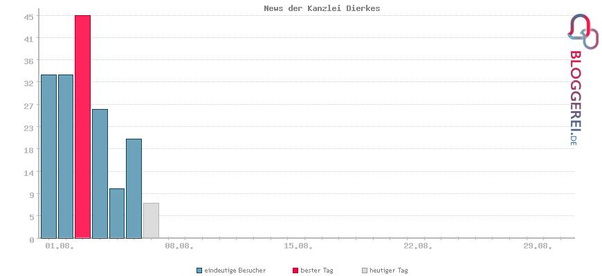 Besucherstatistiken von News der Kanzlei Dierkes