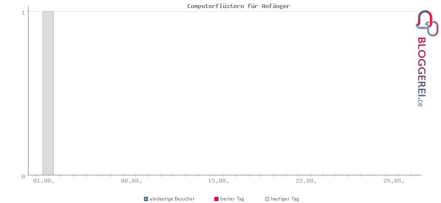 Besucherstatistiken von Computerflüstern für Anfänger