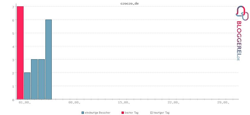 Besucherstatistiken von czoczo.de