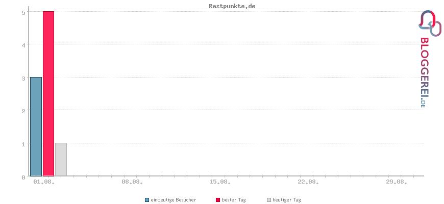 Besucherstatistiken von Rastpunkte.de