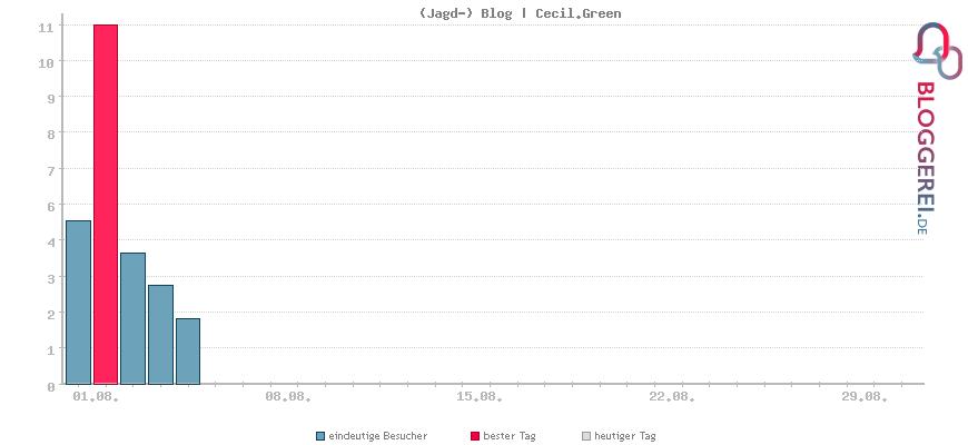 Besucherstatistiken von (Jagd-) Blog | Cecil.Green