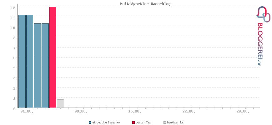 Besucherstatistiken von MultiSportler Race-blog