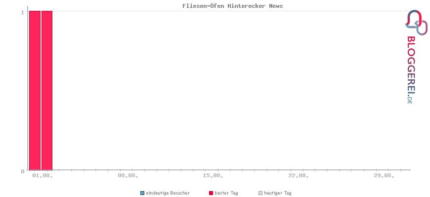 Besucherstatistiken von Fliesen-Öfen Hinterecker News