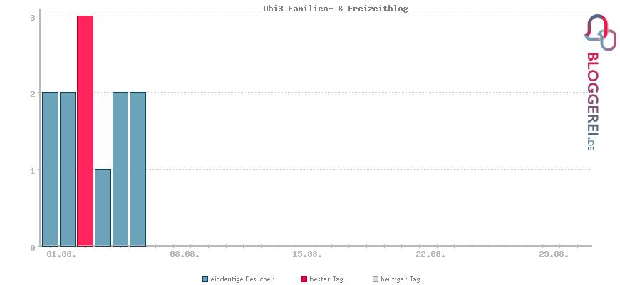 Besucherstatistiken von Obi3 Familien- & Freizeitblog