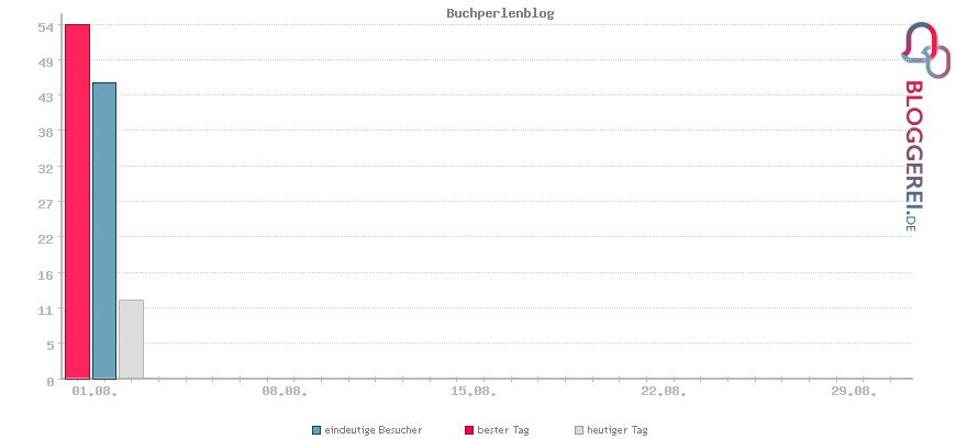 Besucherstatistiken von Buchperlenblog