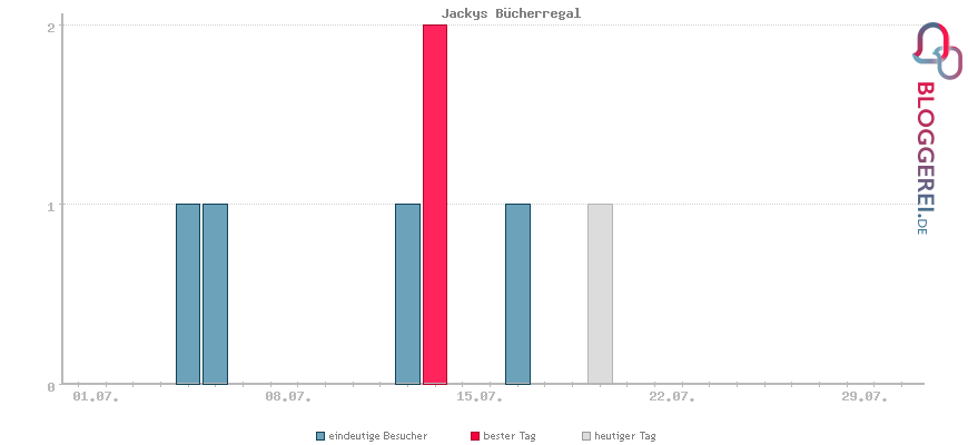 Besucherstatistiken von Jackys Bücherregal