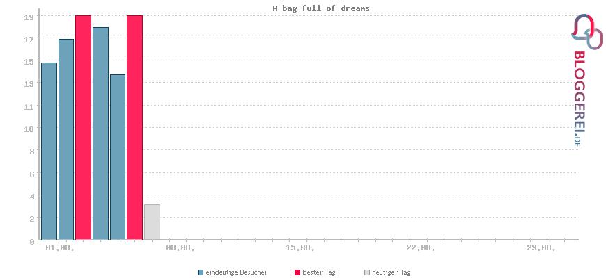 Besucherstatistiken von A bag full of dreams