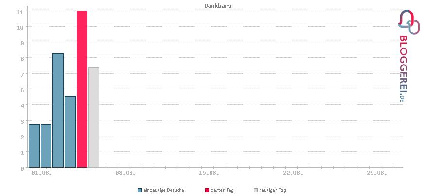 Besucherstatistiken von Dankbars