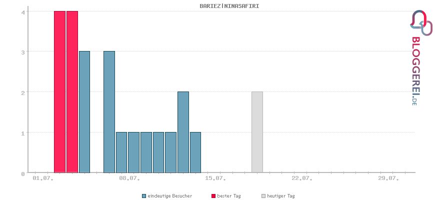 Besucherstatistiken von BARIEZ NINASAFIRI
