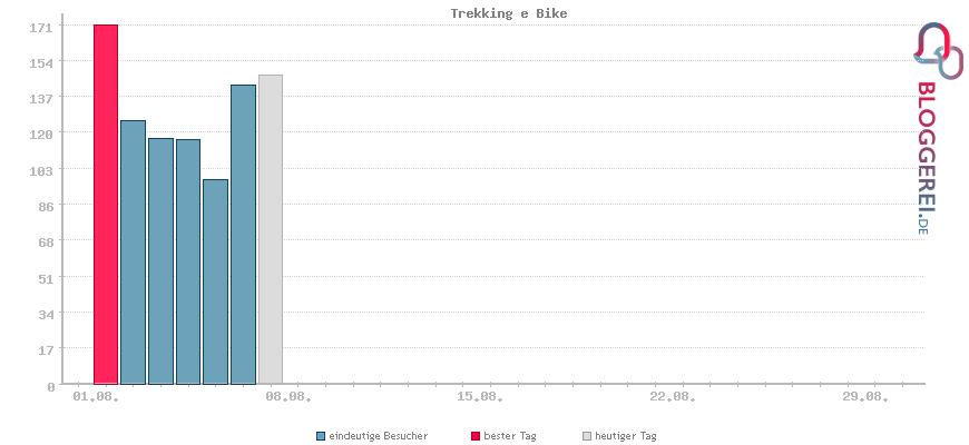 Besucherstatistiken von Trekking e Bike