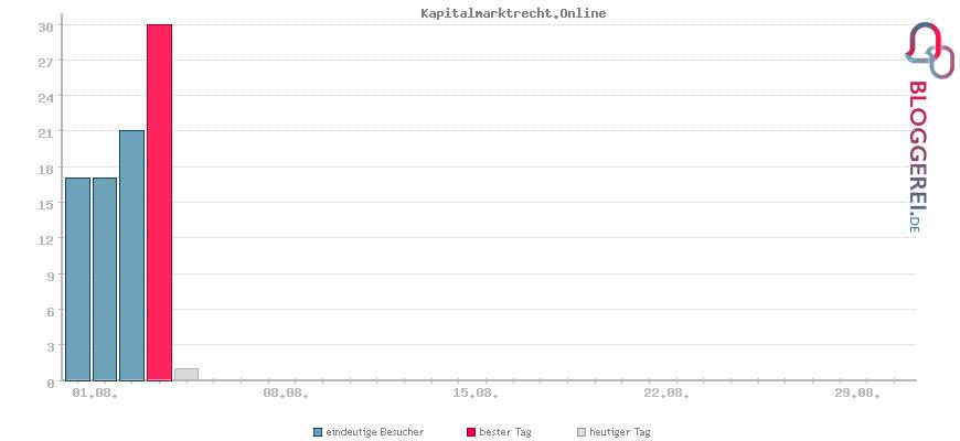 Besucherstatistiken von Kapitalmarktrecht.Online
