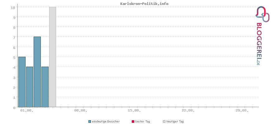 Besucherstatistiken von Karlskron-Politik.info