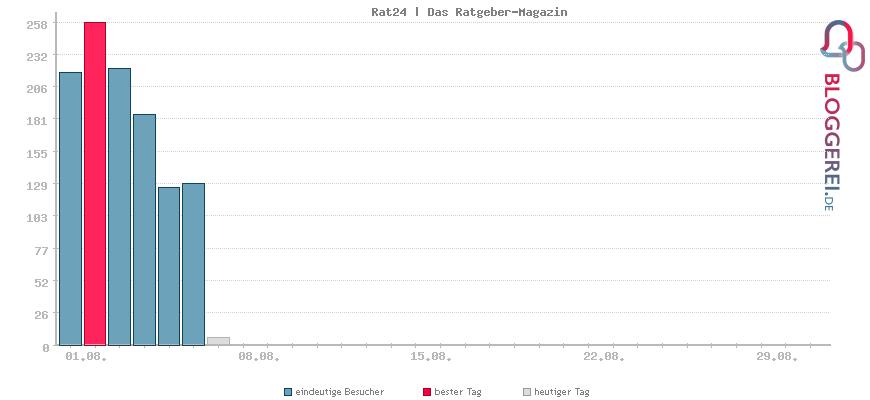 Besucherstatistiken von Profis-for-you.de