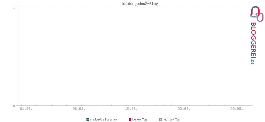 Besucherstatistiken von bildungsdoc®-Blog