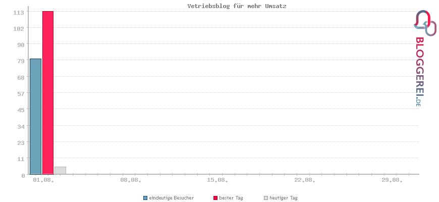 Besucherstatistiken von Vetriebsblog für mehr Umsatz