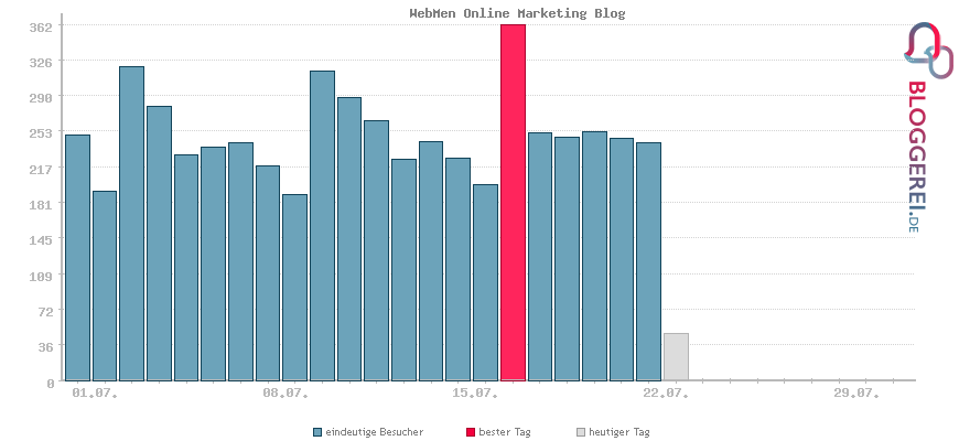 Besucherstatistiken von WebMen Online Marketing Blog