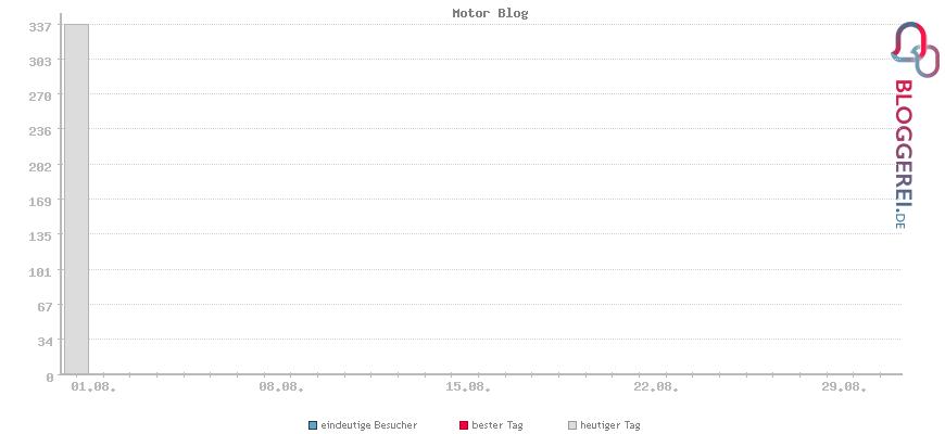 Besucherstatistiken von Motor Blog