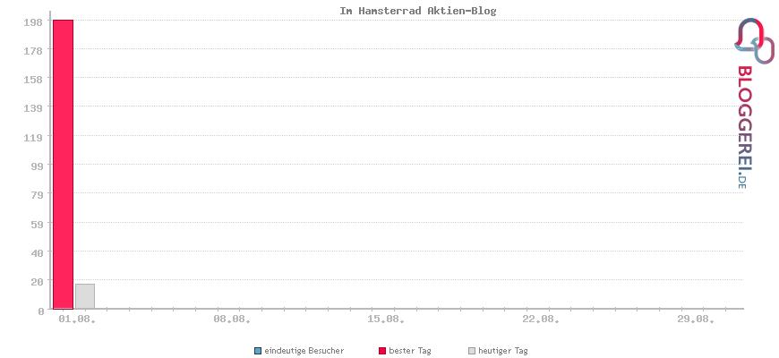 Besucherstatistiken von Im Hamsterrad Aktien-Blog