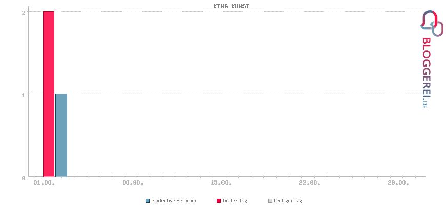 Besucherstatistiken von KING KUNST