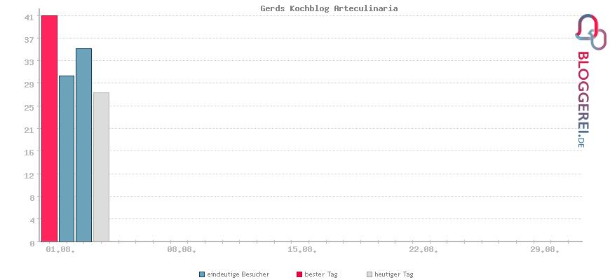 Besucherstatistiken von Gerds Kochblog Arteculinaria