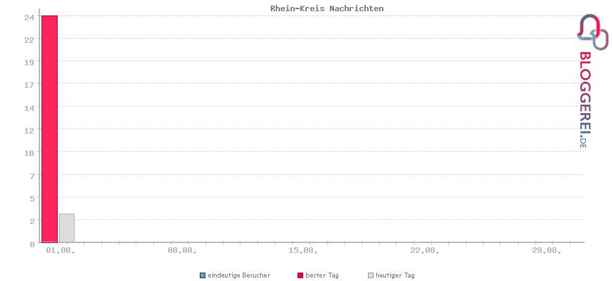 Besucherstatistiken von Rhein-Kreis Nachrichten