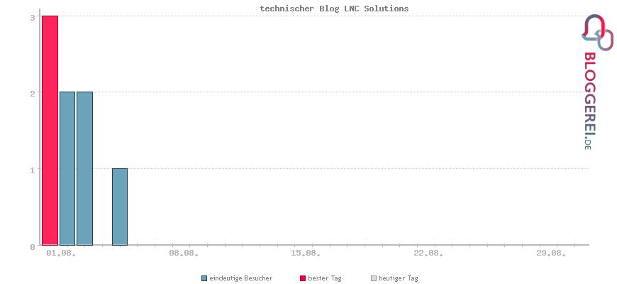 Besucherstatistiken von technischer Blog LNC Solutions