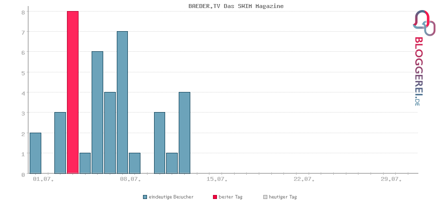 Besucherstatistiken von BAEDER.TV Das SWIM Magazine