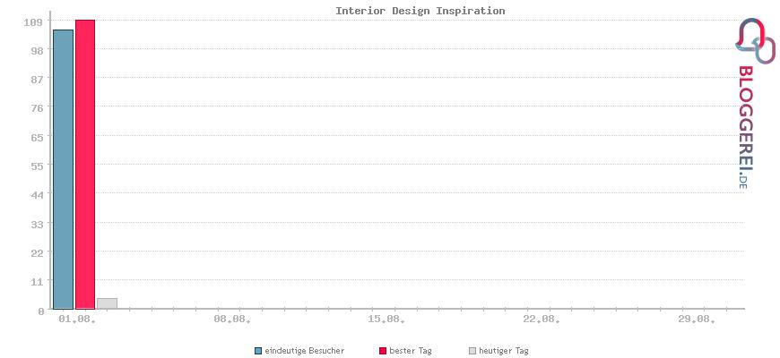 Besucherstatistiken von Interior Design Inspiration