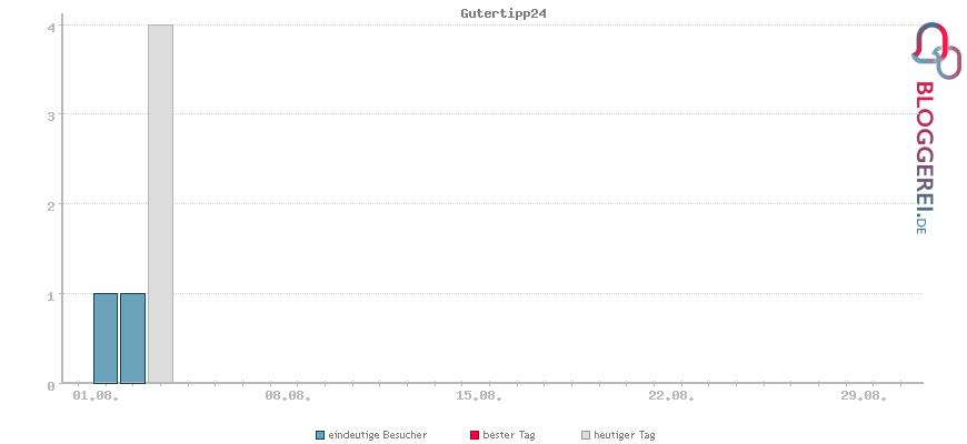 Besucherstatistiken von Gutertipp24