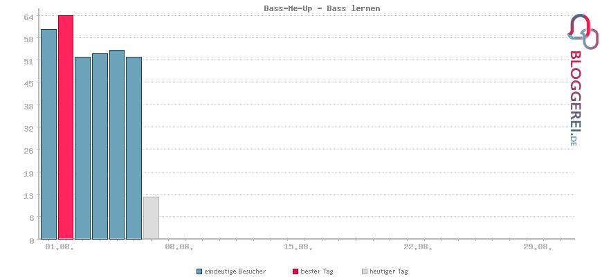 Besucherstatistiken von Bass-Me-Up - Bass lernen