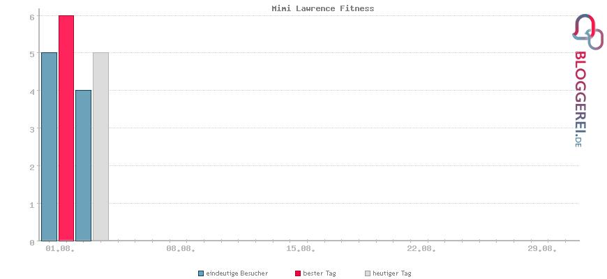 Besucherstatistiken von Mimi Lawrence Fitness