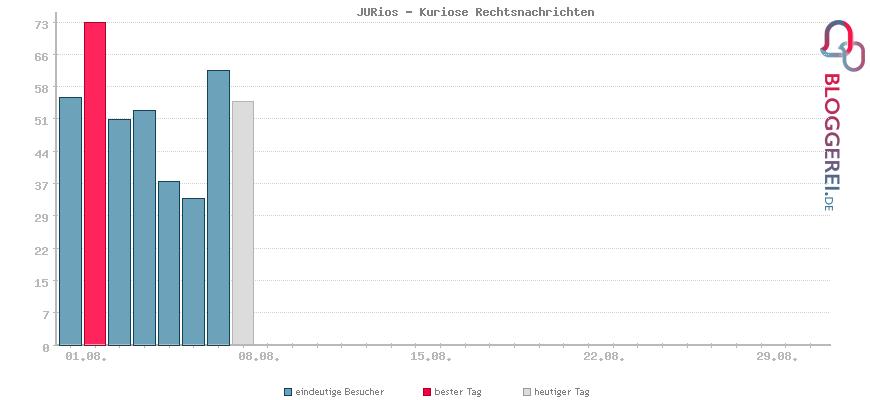 Besucherstatistiken von JURios - Kuriose Rechtsnachrichten