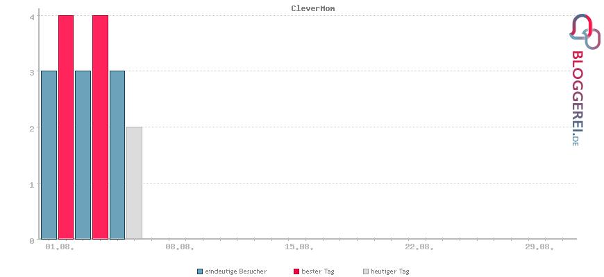 Besucherstatistiken von CleverMom
