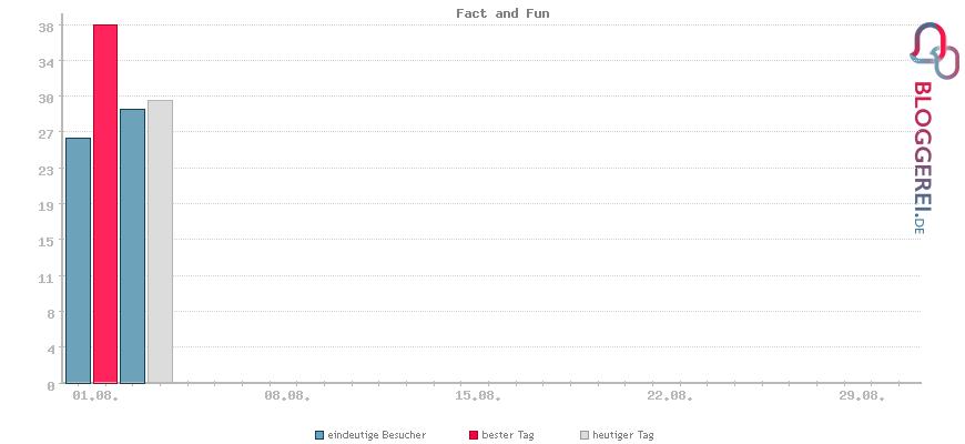 Besucherstatistiken von Fact and Fun